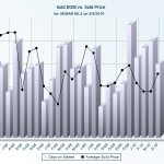 Graph of Market Time vs Selling Price