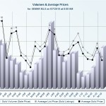 Graph comparing Volume of Homes Sold to Avg. List and Sold Price