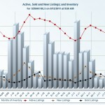 Inventory Trends for Rochester Minnesota